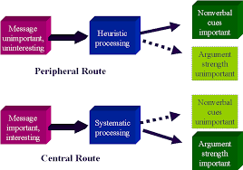 central vs peripheral
