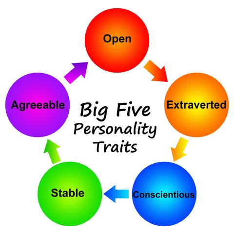 Big-Five-Personality-Traits