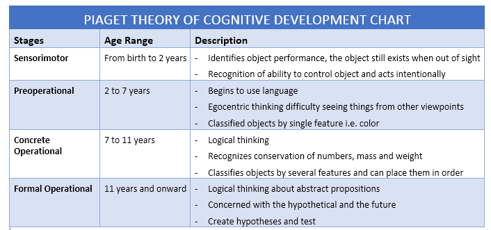 piaget-theory-of-cognitive-development-chart