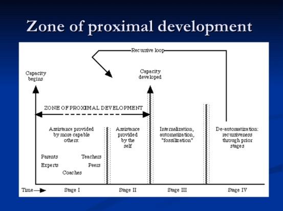 vygotskys-theory-of-cognitive-development-15-728